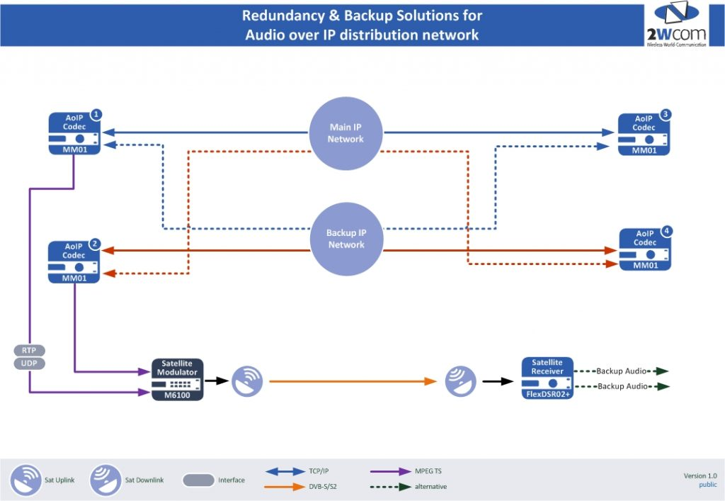 Audio over IP Backup Solution
