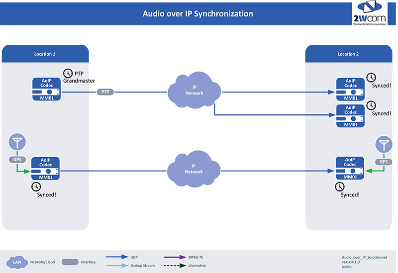 Audio over IP synchronizationAudio over IP synchronization
