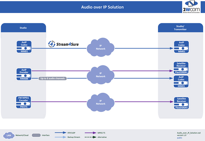 Audio over IP Solution