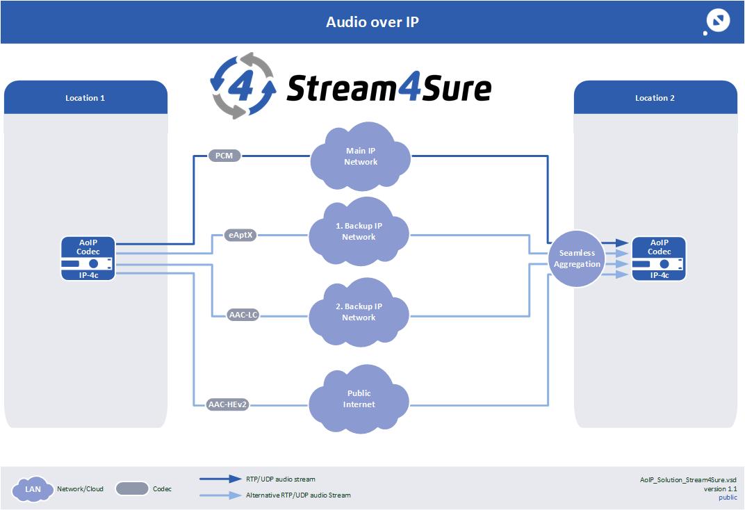Stream4Sure