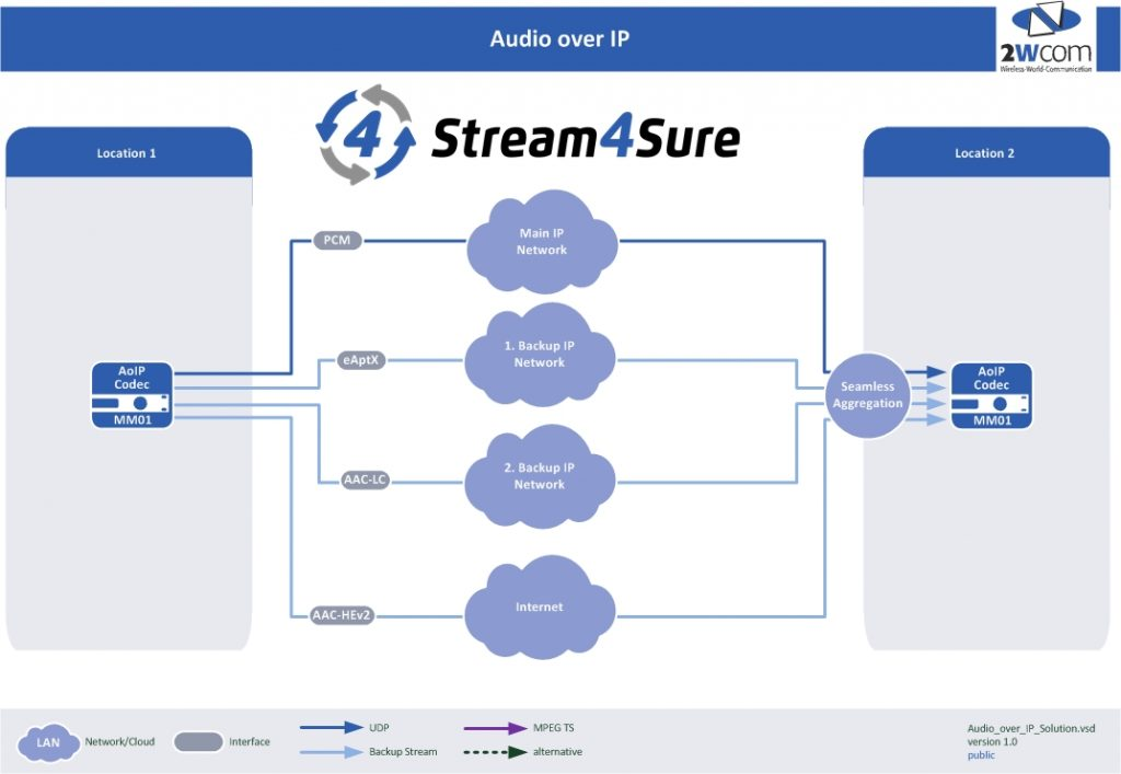Audio Over IP Stream4Sure