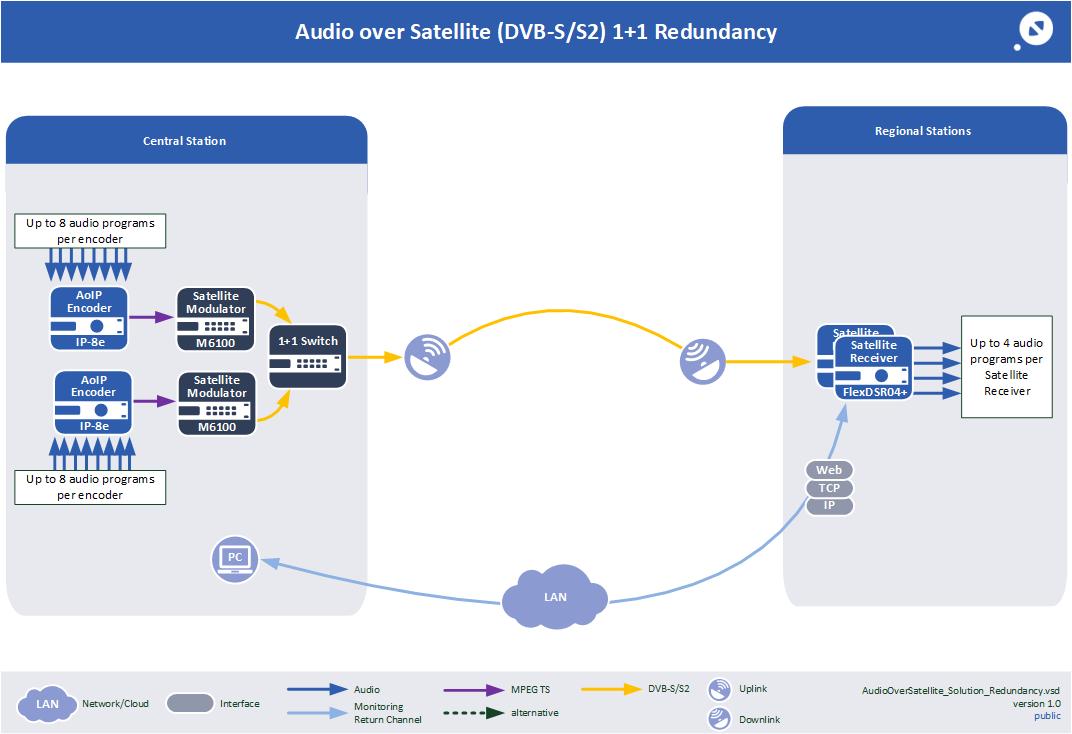 Audio over satellite redundancy