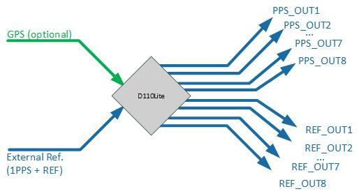 D110Lite Clock Distribution Unit – 2wcom