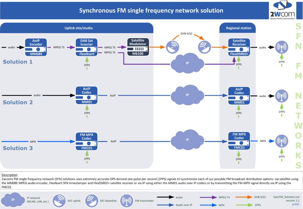 synchronous fm 2wcom rh 2wcom com